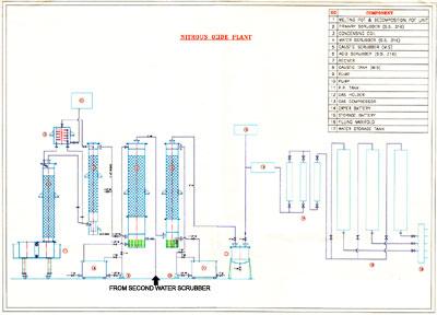 Nitrous oxide gas plants manufacturers, Nitrous oxide gas plants in Mumbai